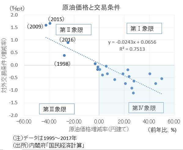 図1●原油価格次第の日本の対外交易条件 1995~2017年の原油価格と対外交易条件