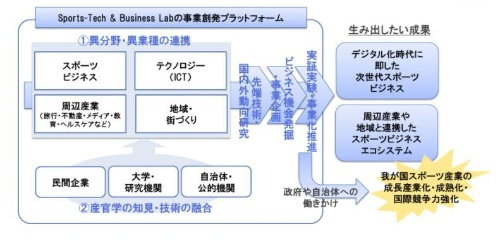 Sports-Tech&Business Labの基本コンセプト(図:Sports-Tech&Business Lab)