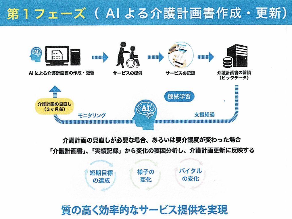 AIを活用して介護計画書の作成・更新を支援(図:会見配布資料)