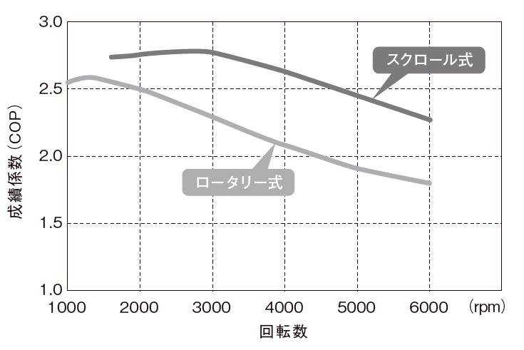 図2 コンプレッサーの回転数と性...