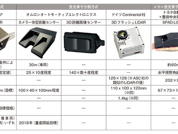 可動部分を減らし小型・低コスト化 日経 Xtech(クロステック)