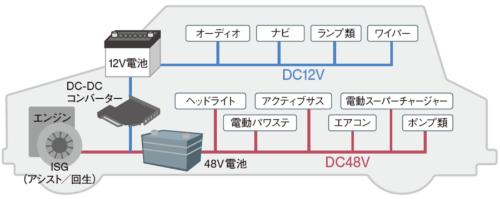 48Vハイブリッドシステムと自動車用電源の放熱技術 - 日経 ...