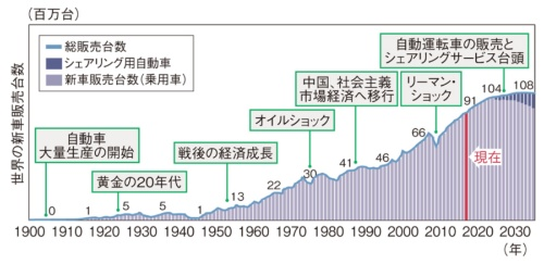 2035年の自動車業界、「利益の4割は新規事業から」   日経 xTECH ...