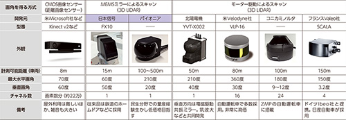 MEMS技術で3次元LIDARが小型化、パイオニアや日本信号が相次ぎ投入