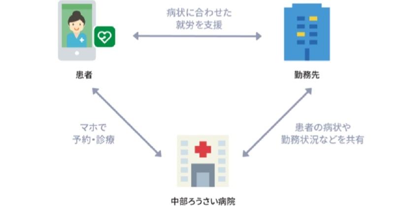 クロン オンライン 診療