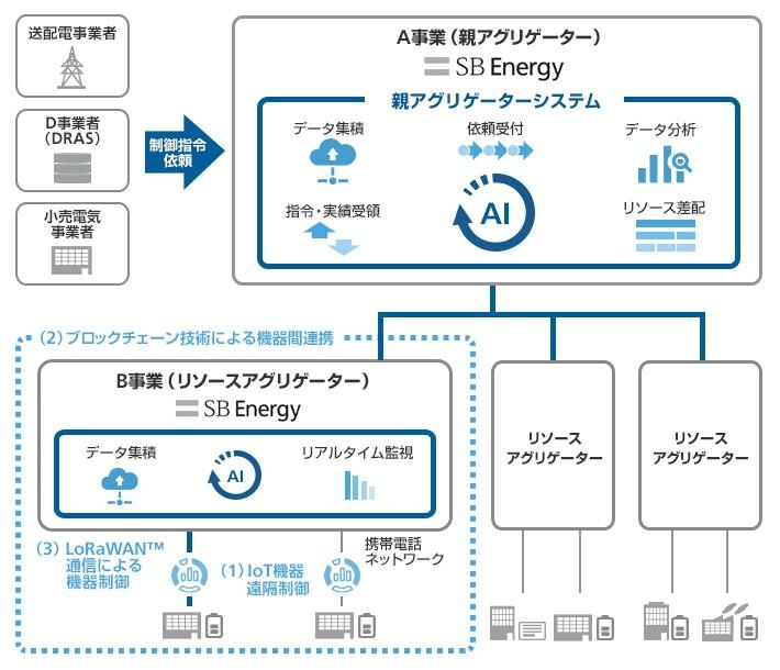 SBエナジー、九州電力エリア全域で「大規模VPP」構築実証