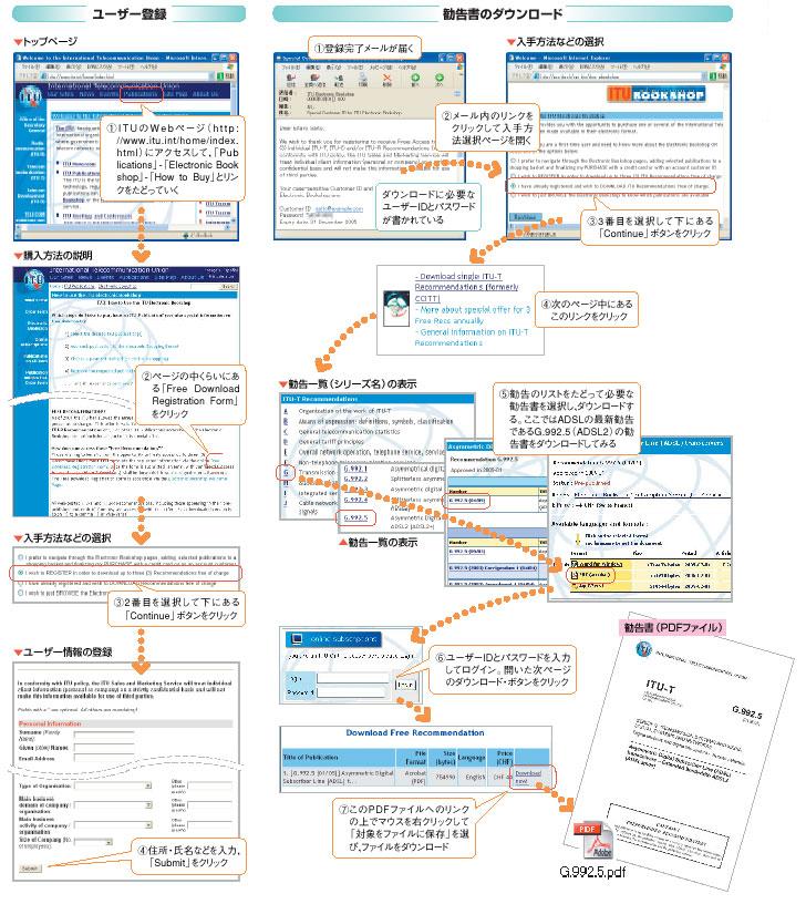 [NETWORK調査隊]ネットワーク最新規格の入手法 -- No.3