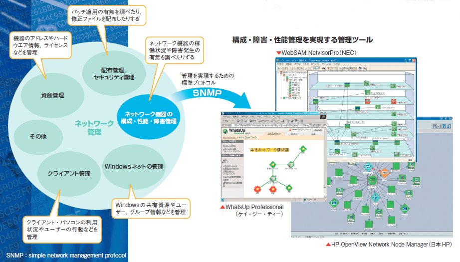 製品研究室]ネットワーク管理ツ...