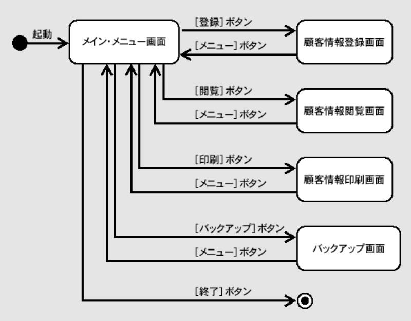 チャート 図 ステート