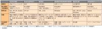 表●国内で提供している主な銀行のオープン勘定系パッケージ<BR>