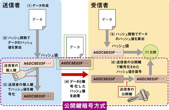 デジタル署名 | 日経 xTECH(ク...