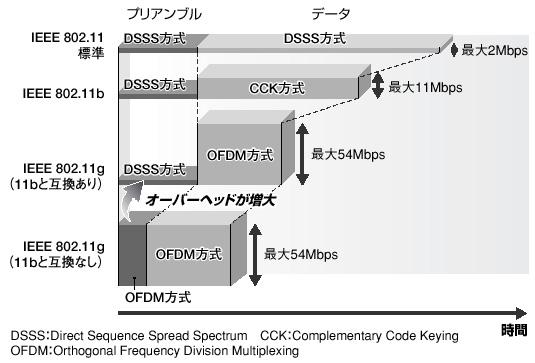 図3 IEEE 802.11gで生じるオーバーヘッド IEEE 802.1...