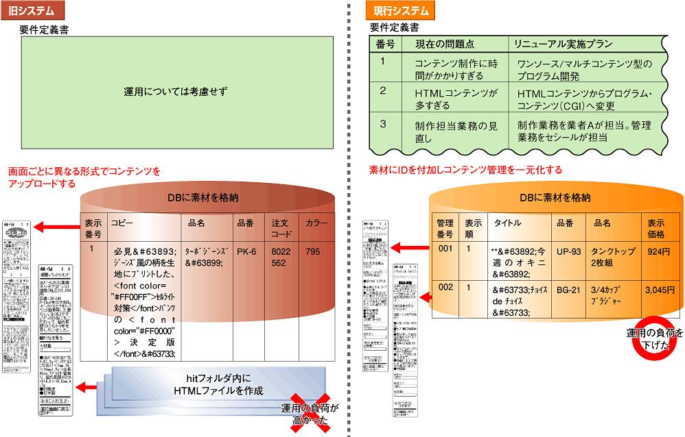上流工程-要件定義 - 非機能要件を見極める【前編】:ITpro