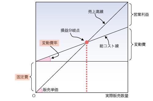 京セラのコスト戦略に学ぶ(1)開示データから変動費と固定費を導き出す