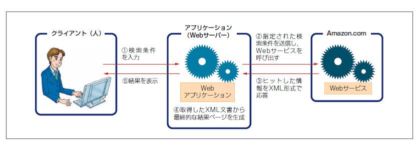 Part5 SOAP,WSDL,REST――Web APIの基礎技術を学ぶ | 日経クロステック ...