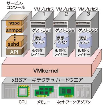 Memory (Balloon) - VMware
