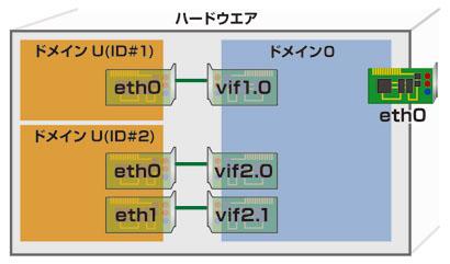 図1●Xenのネットワークの概念図