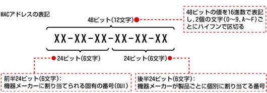 https://tech.nikkeibp.co.jp/it/article/COLUMN/20061107/252825/zu03.jpg