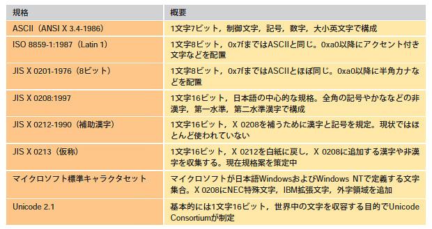 表1○日本語システムで使う文字集合を定めている主な