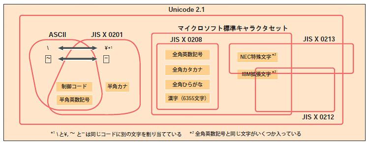図1○それぞれの規格が定めている文字集合の包含関係