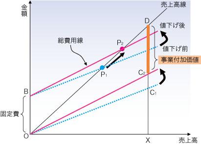 図1●値下げ戦略を実施した場合のCVP図表