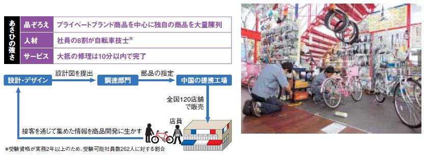 自転車の 自転車 資格 実務経験 : あさひ】PB商品の拡充で斜陽 ...