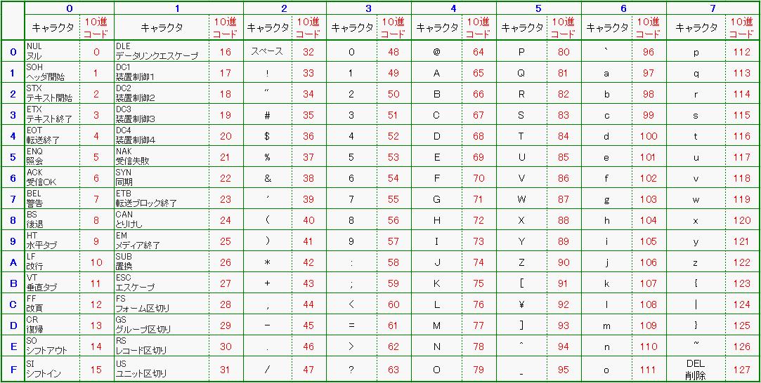 bcd ascii 変換 pdf