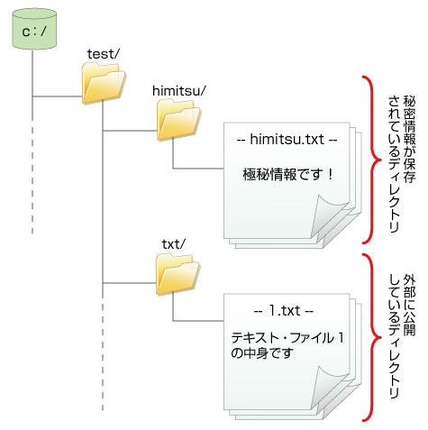 脆弱性を利用した攻撃手法(3) --- ディレクトリ・トラバーサルとOSコマンド・インジェクションポイント