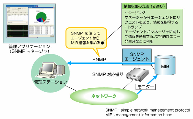 Snmp notes