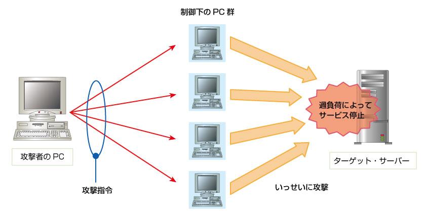 サービス妨害攻撃 --- DoS,DDoS,smarf,SYNフラッド,DNS amp | 日経 ...
