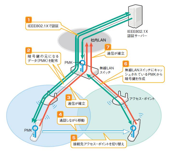 製品研究 無線LAN - キャッシュ...