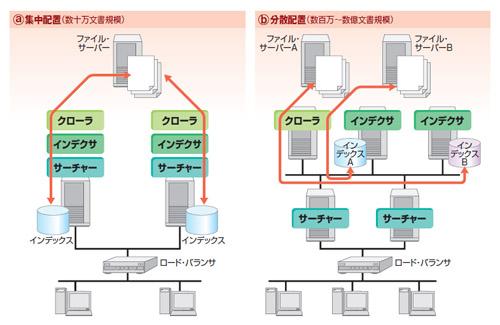 図4●エンタープライズ・サーチ導入時のシステム構成例