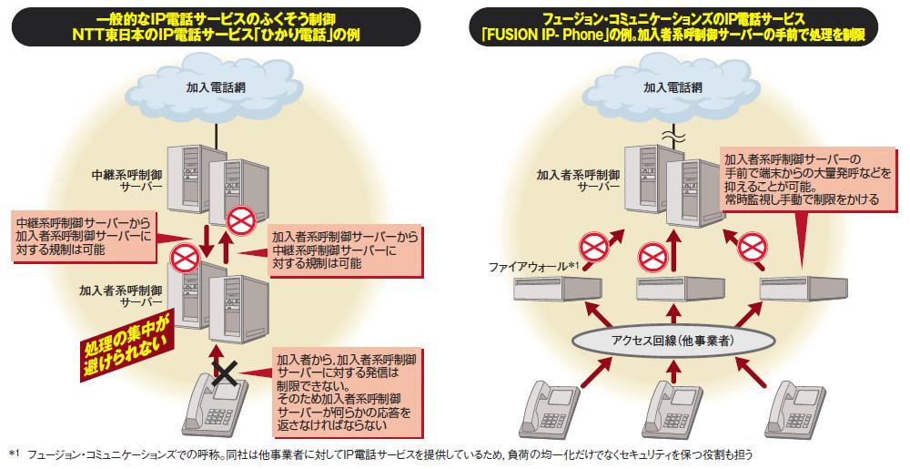 IP電話の大規模障害を食い止めよ(3)中継系,加入者系で異なる「広げ ...