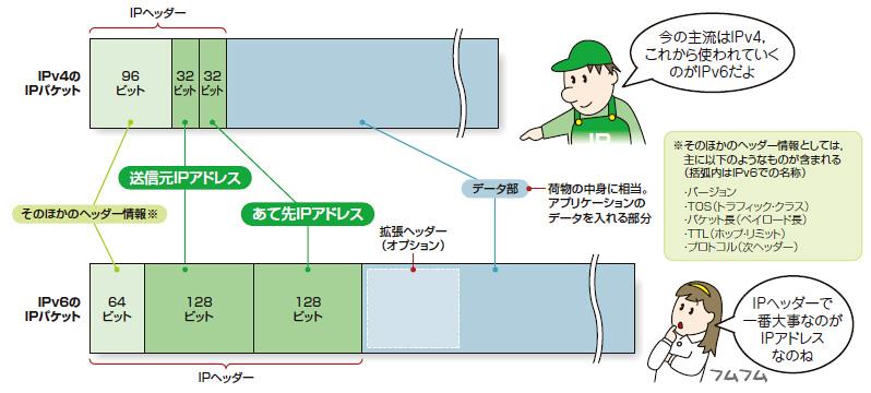 Lesson2:IPヘッダーとデータ部...