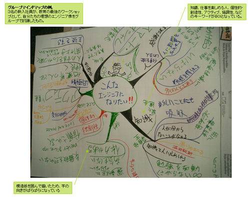 図7●チーム作りのためのグループ・マインドマップ例(協力:永和システム... ソフトウエア開発に