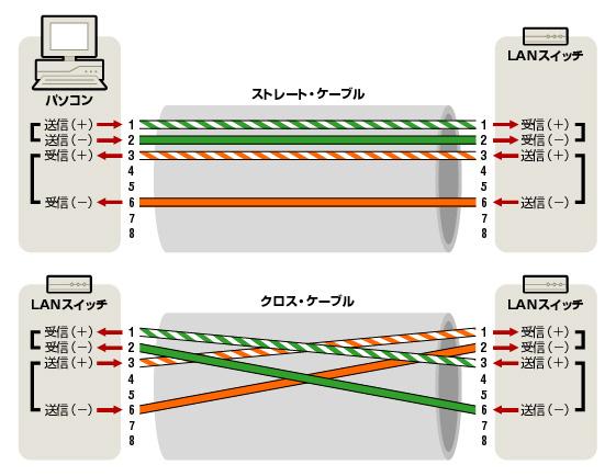 https://tech.nikkeibp.co.jp/it/article/COLUMN/20070706/276939/03Ans.jpg
