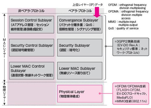 IEEE802.20 MBTDD-W/MBFDD(2)実証済み技術の採用で投資を抑制