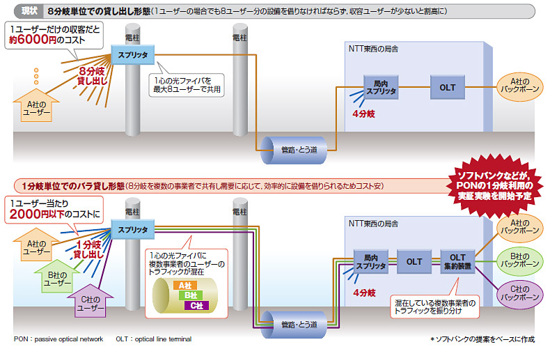マンション・ハイスピードタイプ ミニについて - FTTH(光 ...
