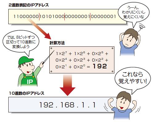 """Lesson1:実体は32個の""""0""""と""""1"""",特別な用途向けのものもある"""
