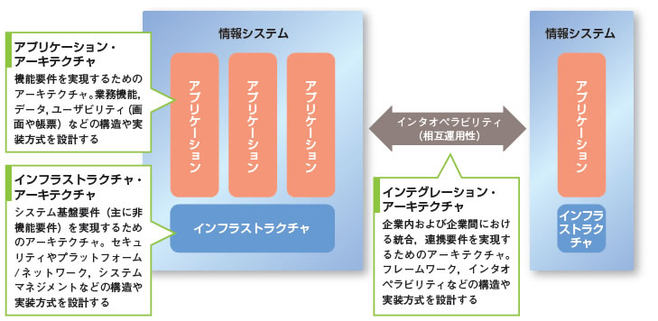 ITSSv2で明らかになった「ITアーキテクト」(後編) | 日経クロス ...