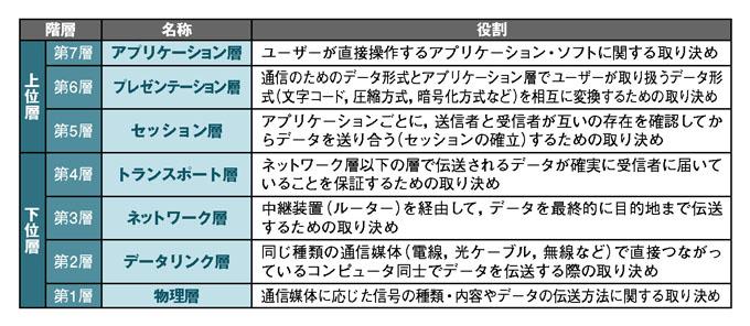 """矢沢久雄の情報工学""""再""""入門 - ..."""