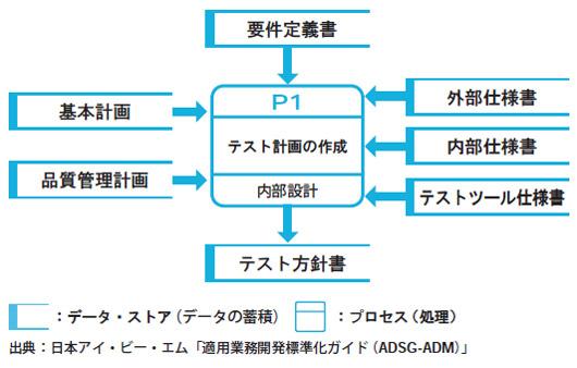 システム試験評価計画