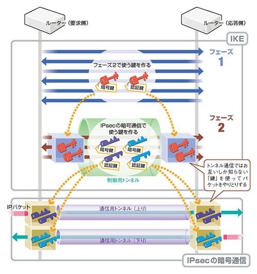 インターネットの通信を安全にするIPsec - ponsuke_tarou's blog