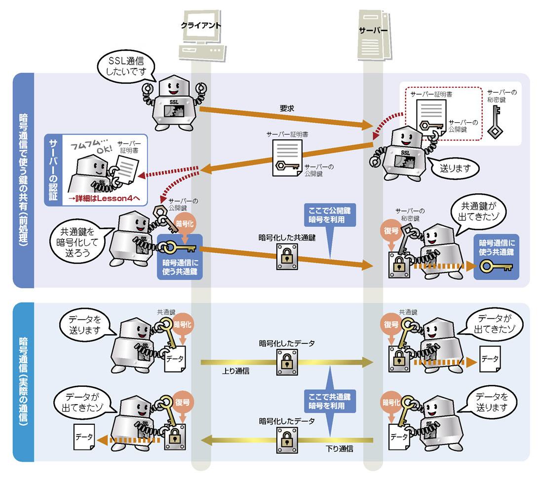 Lesson2:二つの暗号方式を組み合わせて,安全かつ高速に通信をする