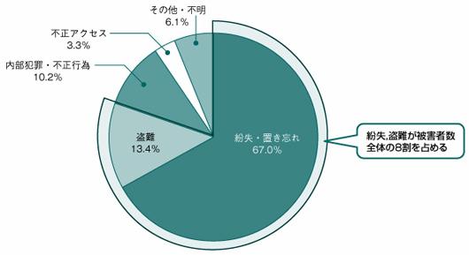 図1●情報漏えい被害の被害の重大さは,原因別では... 図1●情報漏えい被害の被害の重大さは,原