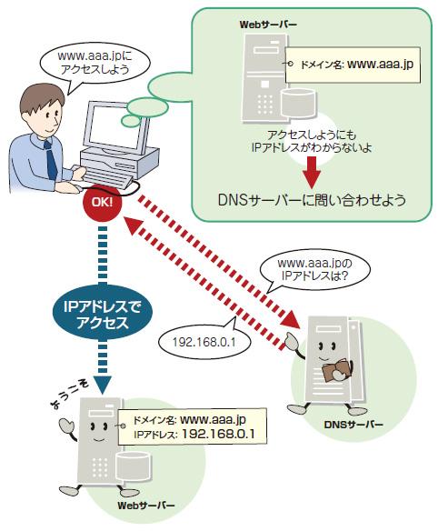 lesson1 ドメイン名とipアドレスを結ぶ dnsの役割を確認する 日経