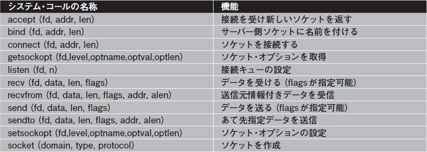 ソケット関連のシステムコール hyo01.jpg (JPEG 画像, 864x308 px)