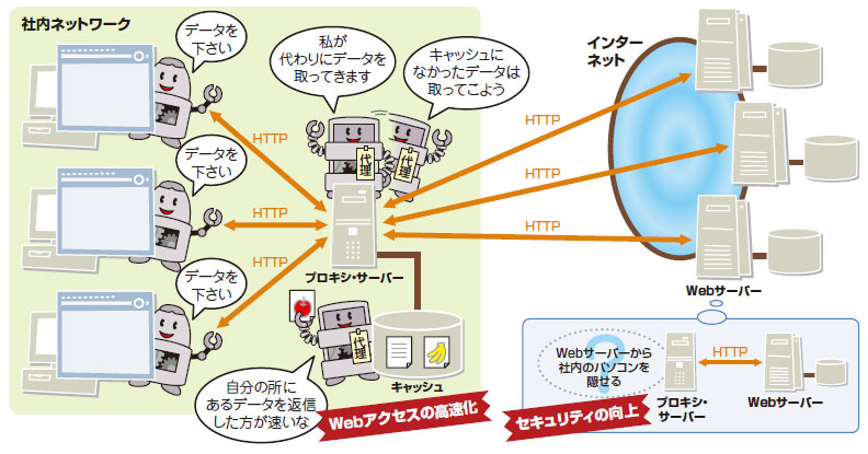 https://xtech.nikkei.com/it/article/COLUMN/20071102/286318/zu04_01.jpg