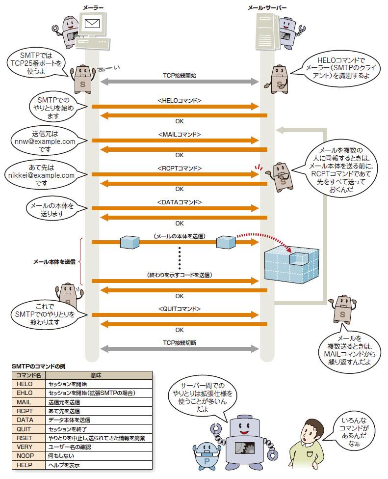 図解で学ぶネットワークの基礎:SMTP/POP3編 - Lesson2:SMTPでメール ...