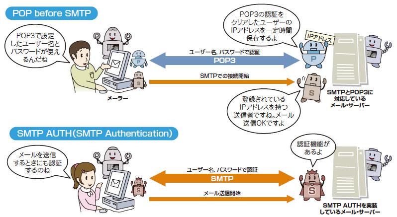 図解で学ぶネットワークの基礎:SMTP/POP3編 - Lesson4:認証技術で ...